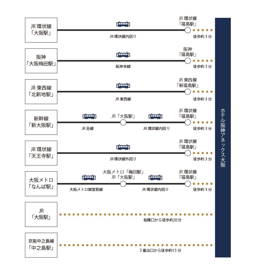 電車のアクセスマップ